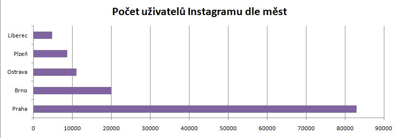 Počet uživatelů instagramu dle měst