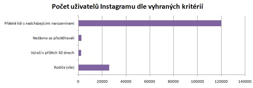 Počet uživatelů českého Instagram dle vybraných kritérii
