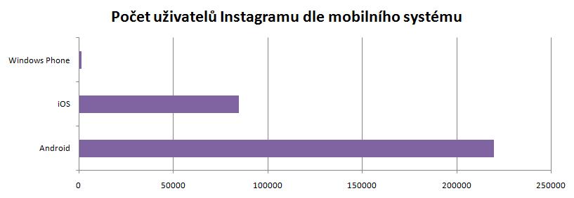 Počet uživatelů Instagramu dle mobilního systému