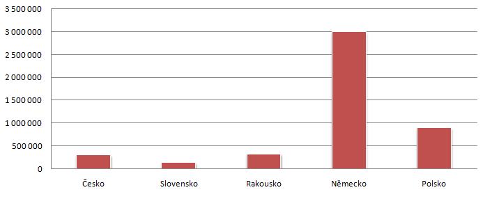 Demografie českého Instagramu – na koho lze cílit reklamu