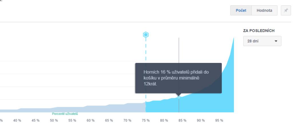 percentil facebook ads